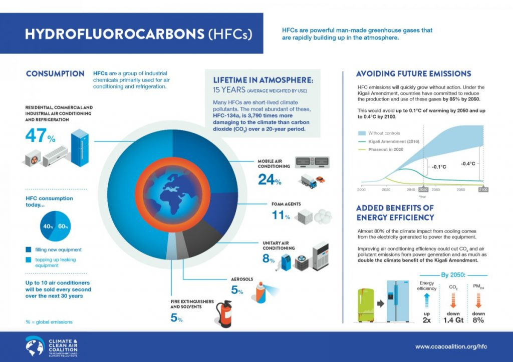 Infographic on Hydrofluorocarbons by Climate and Clean Air Coalition